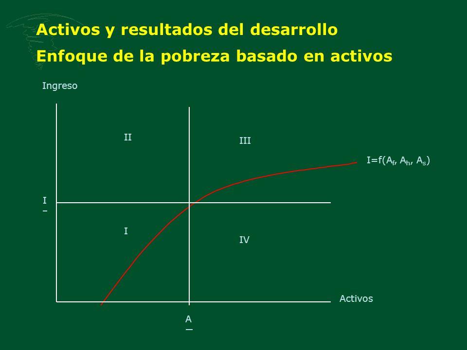 Enfoque de la pobreza basado en activos I=f(A f, A h, A s ) I II Ingreso Activos I IV III A Activos y resultados del desarrollo