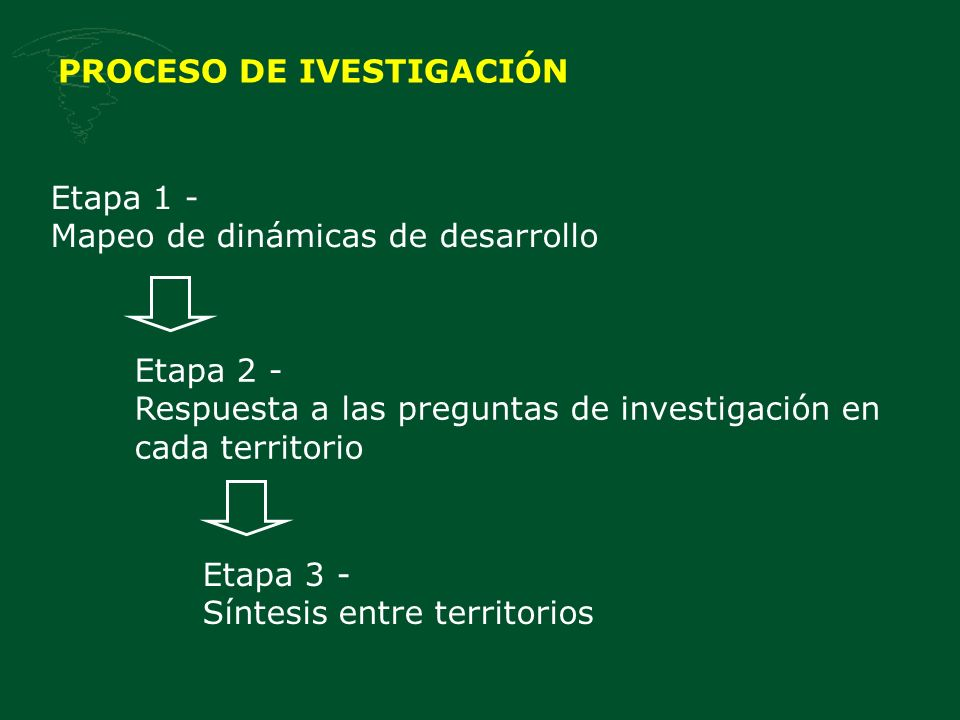 PROCESO DE IVESTIGACIÓN Etapa 1 - Mapeo de dinámicas de desarrollo Etapa 2 - Respuesta a las preguntas de investigación en cada territorio Etapa 3 - Síntesis entre territorios