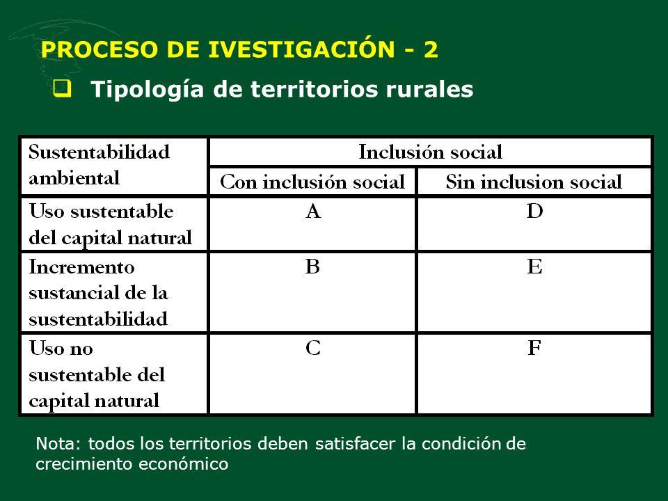 PROCESO DE IVESTIGACIÓN - 2 Tipología de territorios rurales Nota: todos los territorios deben satisfacer la condición de crecimiento económico