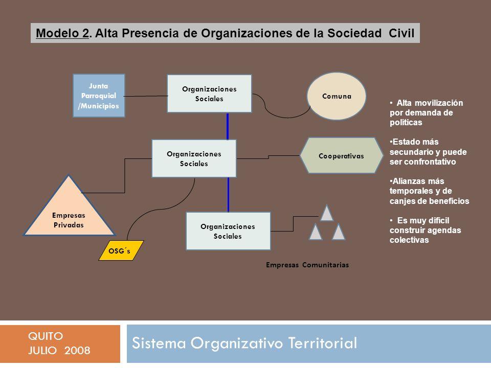 Empresas Comunitarias Organizaciones Sociales Junta Parroquial /Municipios Comuna Empresas Privadas Organizaciones Sociales Cooperativas OSG´s Modelo 2.