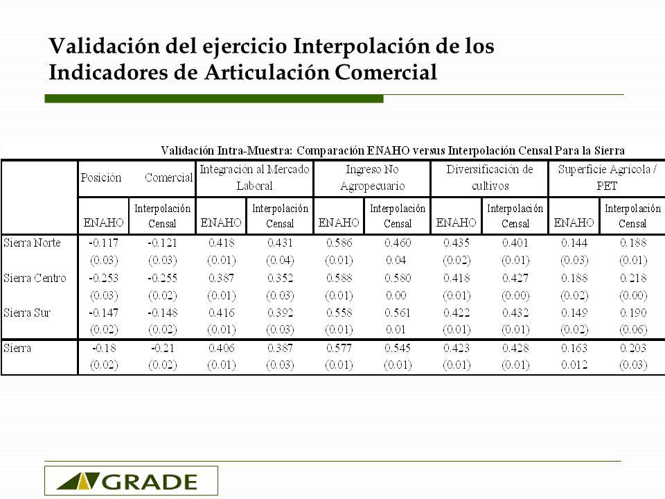 Validación del ejercicio Interpolación de los Indicadores de Articulación Comercial
