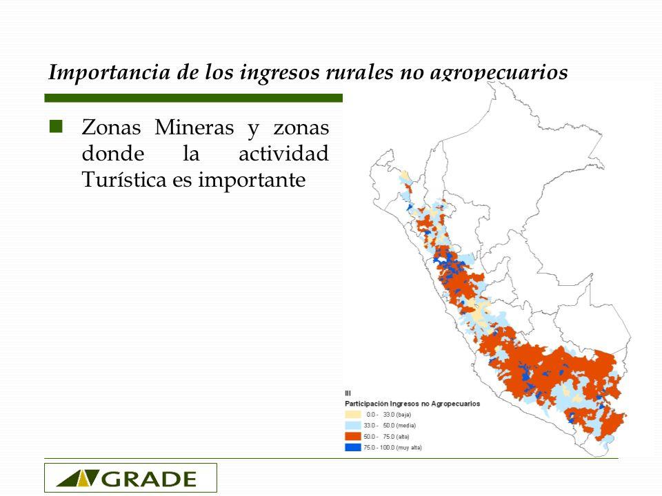 Importancia de los ingresos rurales no agropecuarios Zonas Mineras y zonas donde la actividad Turística es importante