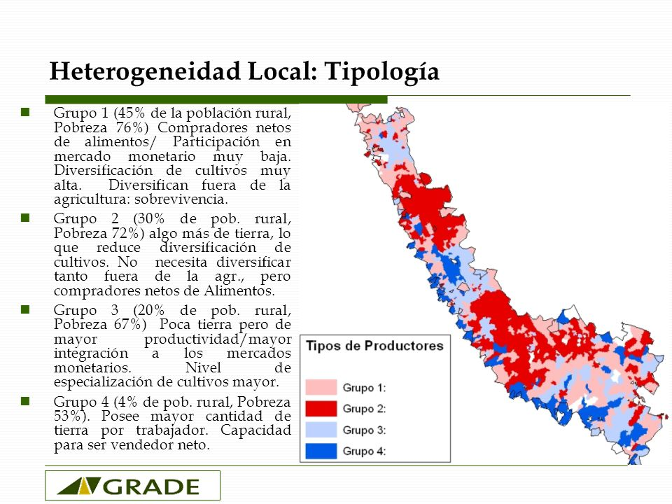 Heterogeneidad Local: Tipología Grupo 1 (45% de la población rural, Pobreza 76%) Compradores netos de alimentos/ Participación en mercado monetario muy baja.