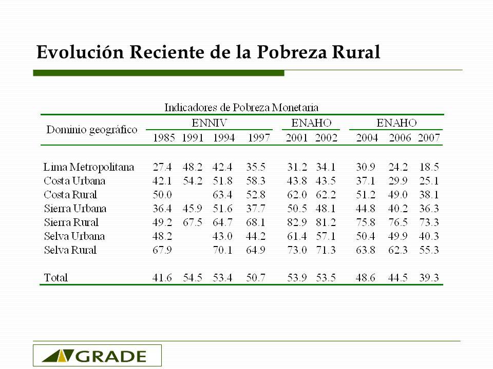 Evolución Reciente de la Pobreza Rural