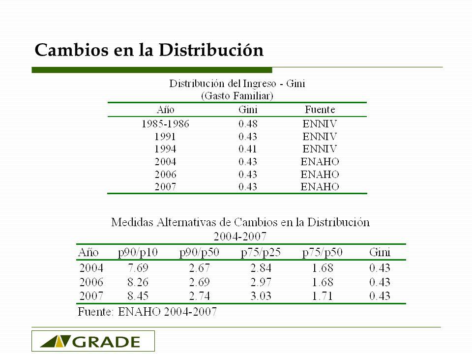 Cambios en la Distribución
