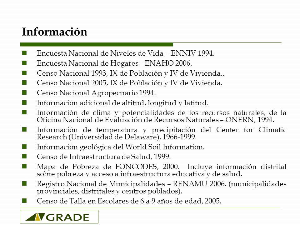 Información Encuesta Nacional de Niveles de Vida – ENNIV 1994.
