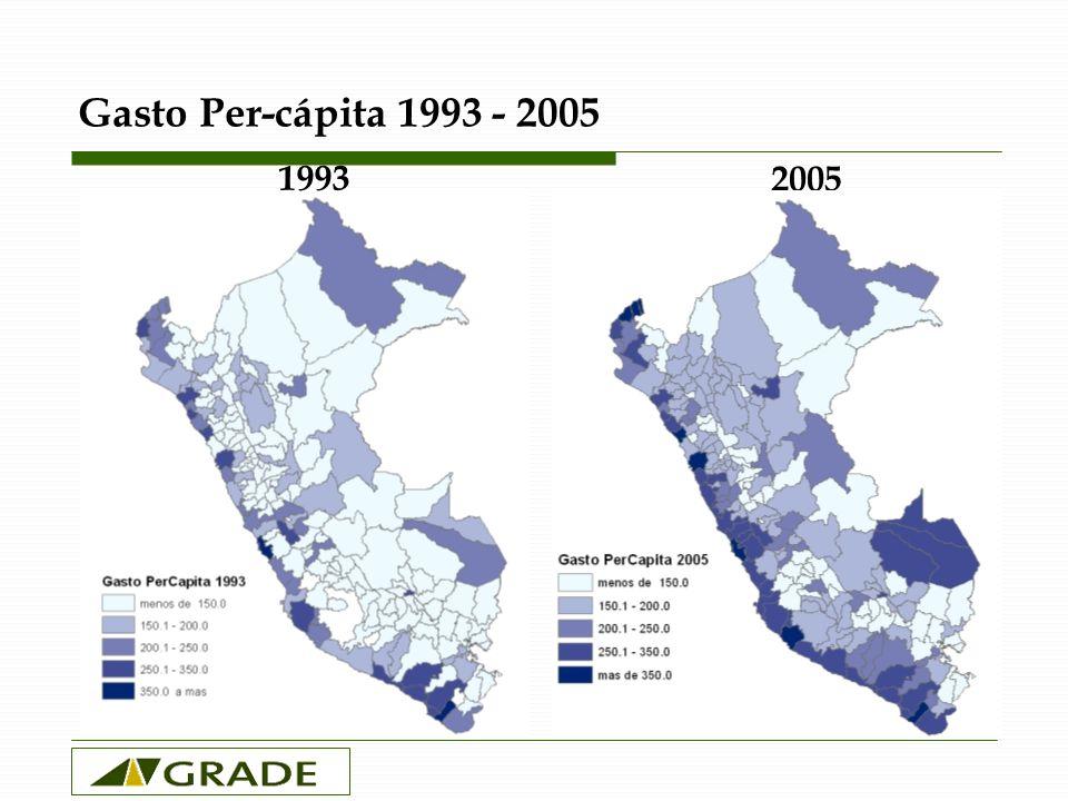 Gasto Per-cápita 1993 - 2005 1993 2005