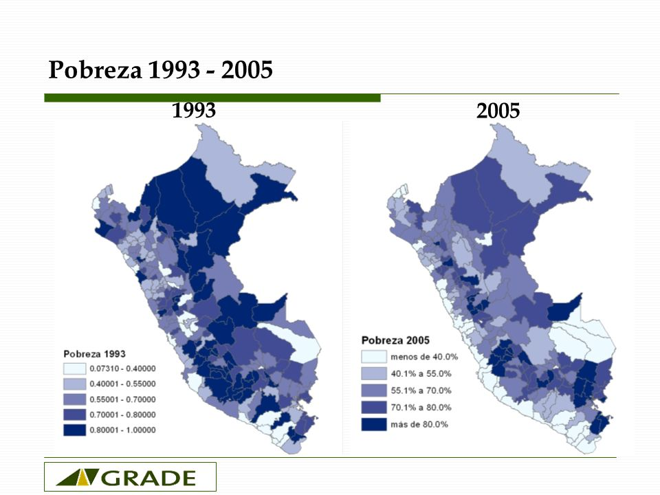 Pobreza 1993 - 2005 1993 2005