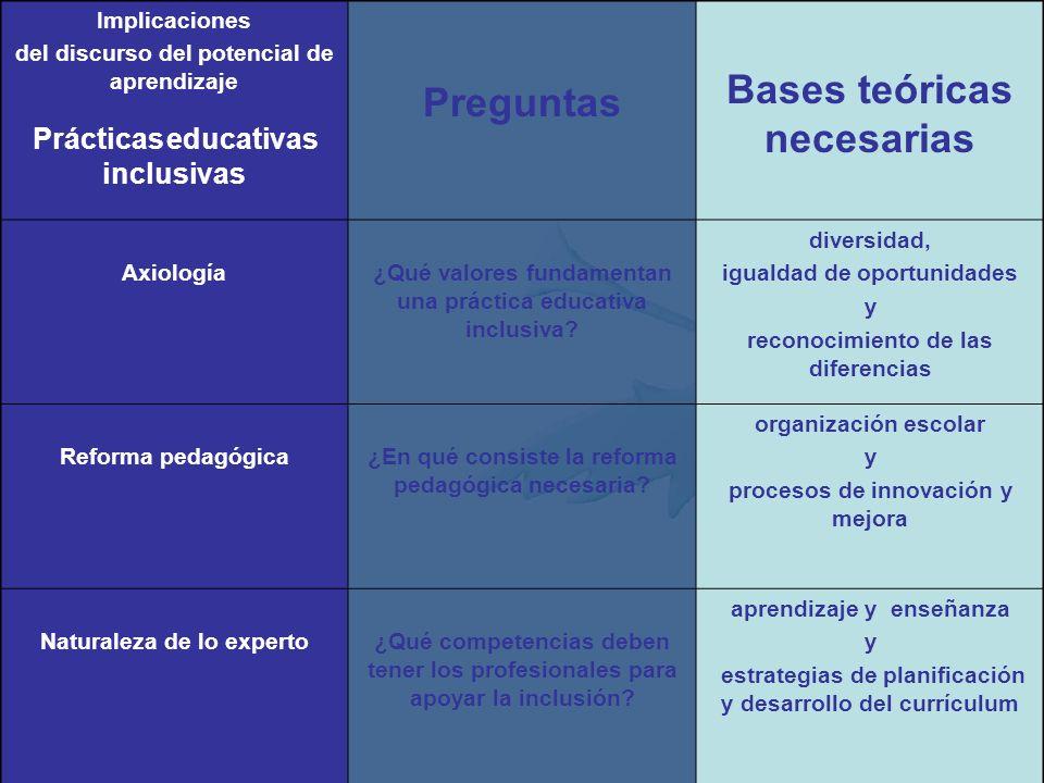 Dimensiones para analizar la divergencia Discurso de las Dificultades de aprendizaje Discurso del Potencial de aprendizaje Teoría de la causaciónDific