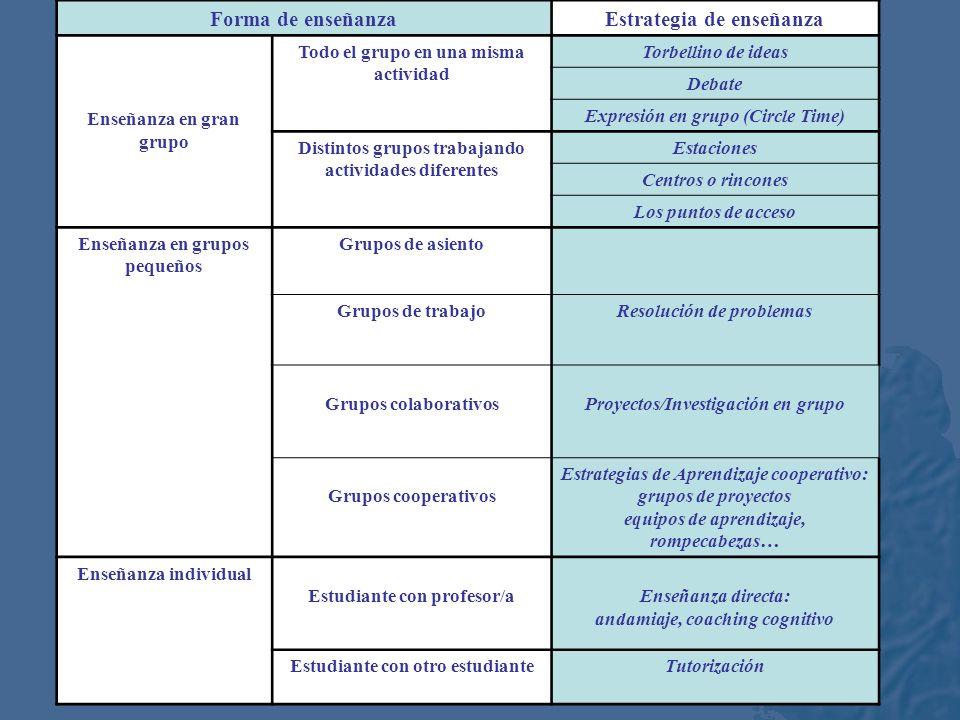 Elementos del currículum Planificación de la enseñanza ContenidosSelección ObjetivosFlexibilización Actividades Secuencia Elección de formas de enseña