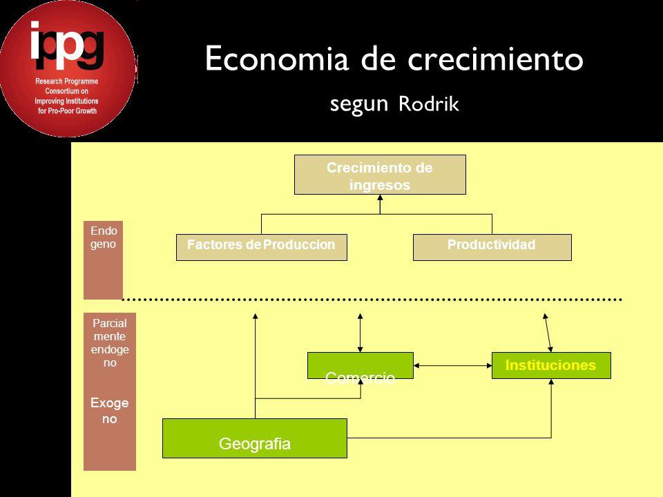 Economia de crecimiento segun Rodrik Crecimiento de ingresos Factores de ProduccionProductividad Comercio Instituciones Geografia Endo geno Parcial mente endoge no Exoge no