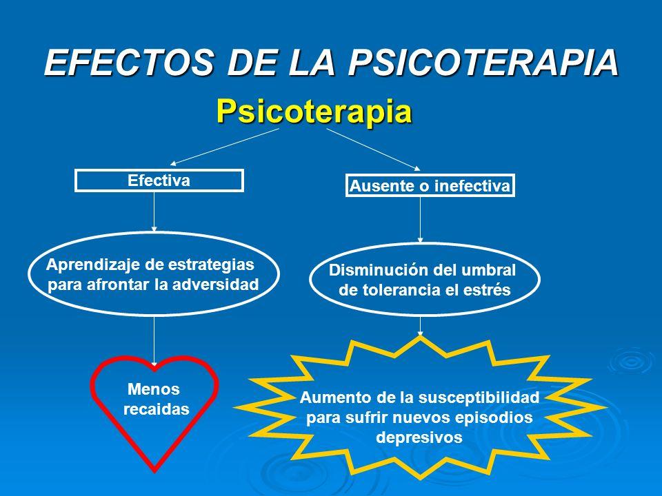 EFECTOS DE LA PSICOTERAPIA Psicoterapia Psicoterapia Efectiva Ausente o inefectiva Aprendizaje de estrategias para afrontar la adversidad Menos recaid