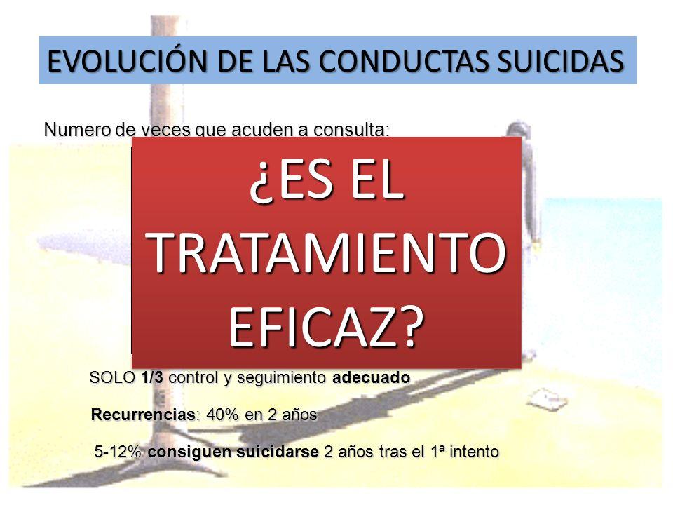 EVOLUCIÓN DE LAS CONDUCTAS SUICIDAS Numero de veces que acuden a consulta: SOLO 1/3 control y seguimiento adecuado Recurrencias: 40% en 2 años 5-12% c