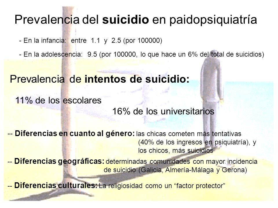 Prevalencia del suicidio en paidopsiquiatría - En la infancia: entre 1.1 y 2.5 (por 100000) - En la adolescencia: 9.5 (por 100000, lo que hace un 6% d