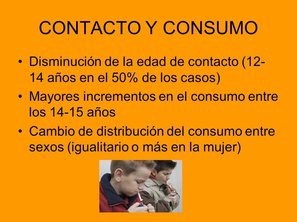 CONTACTO Y CONSUMO Disminución de la edad de contacto (12- 14 años en el 50% de los casos) Mayores incrementos en el consumo entre los 14-15 años Camb