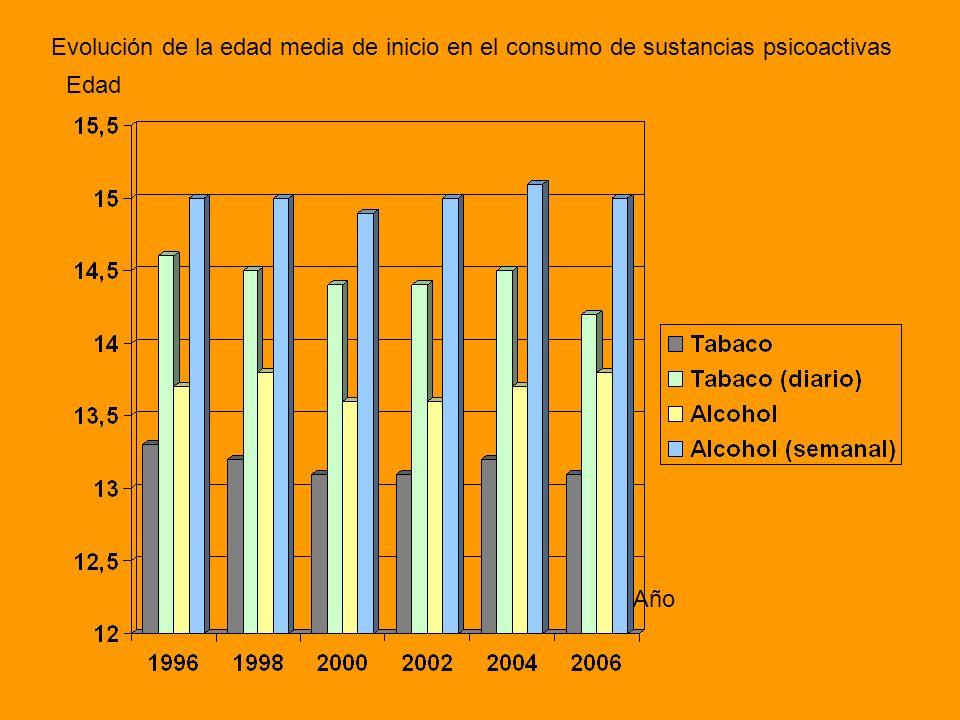 Edad Año Evolución de la edad media de inicio en el consumo de sustancias psicoactivas