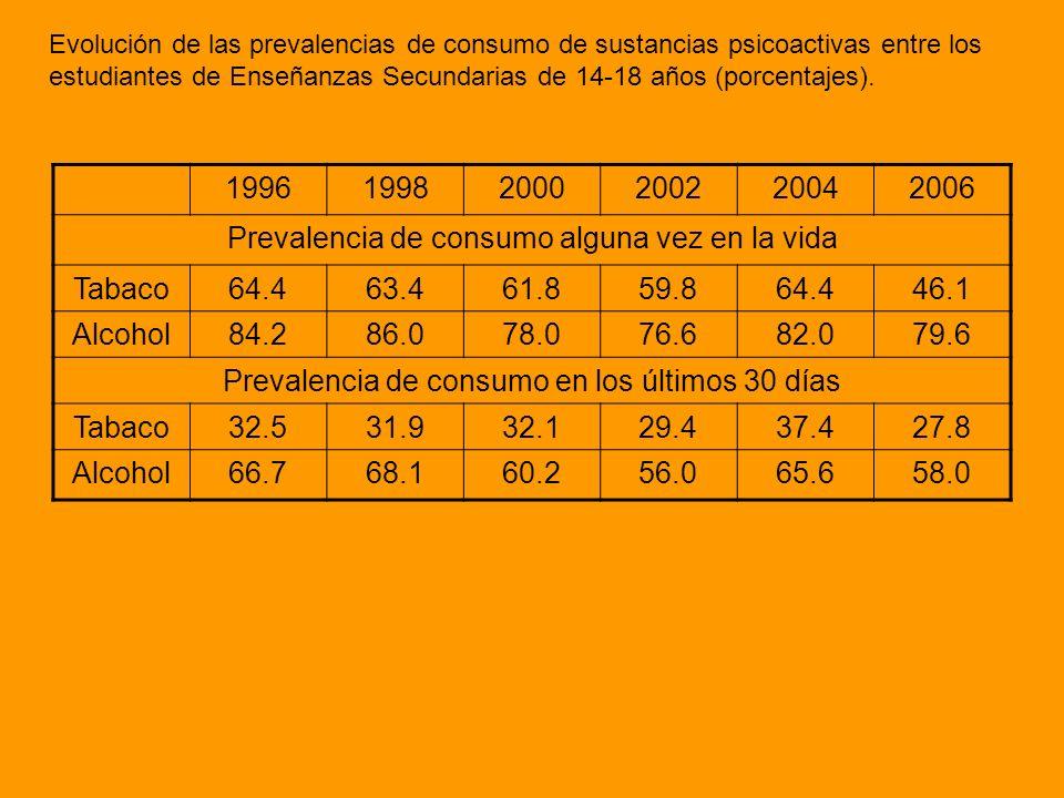 Evolución de las prevalencias de consumo de sustancias psicoactivas entre los estudiantes de Enseñanzas Secundarias de 14-18 años (porcentajes). 19961