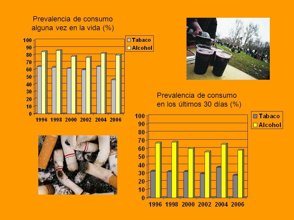 Prevalencia de consumo alguna vez en la vida (%) Prevalencia de consumo en los últimos 30 días (%)