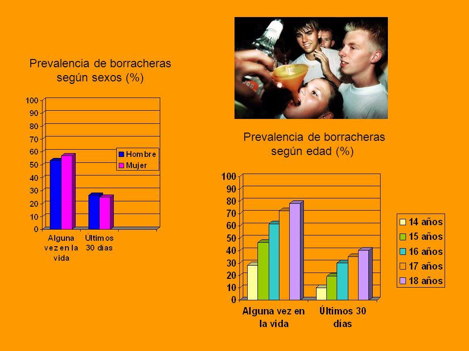Prevalencia de borracheras según sexos (%) Prevalencia de borracheras según edad (%)