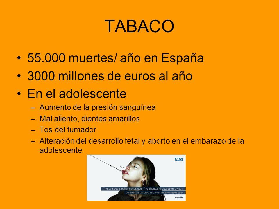 TABACO 55.000 muertes/ año en España 3000 millones de euros al año En el adolescente –Aumento de la presión sanguínea –Mal aliento, dientes amarillos