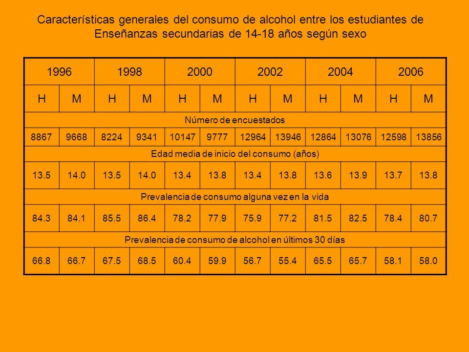Características generales del consumo de alcohol entre los estudiantes de Enseñanzas secundarias de 14-18 años según sexo 199619982000200220042006 HMH