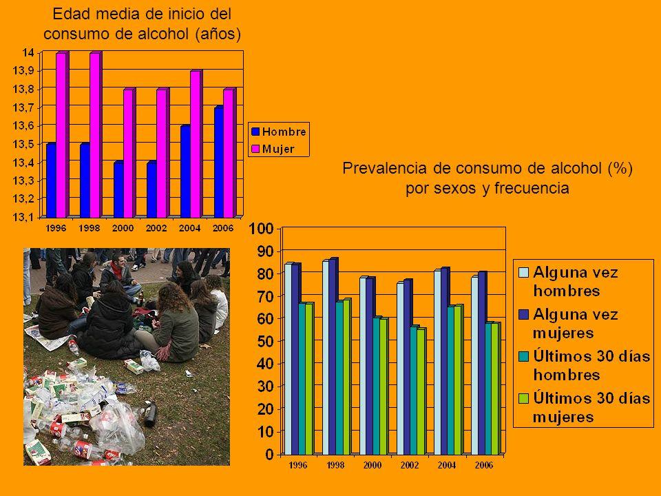 Edad media de inicio del consumo de alcohol (años) Prevalencia de consumo de alcohol (%) por sexos y frecuencia