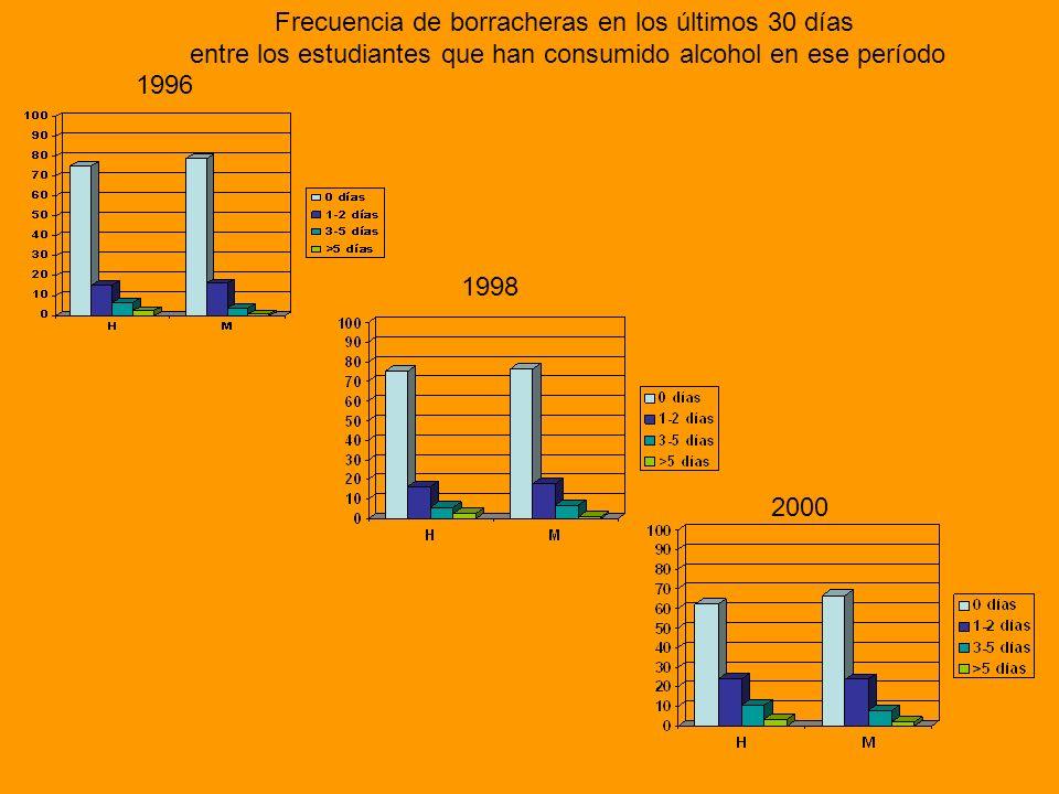 1996 1998 2000