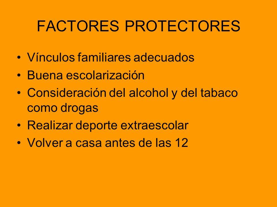 FACTORES PROTECTORES Vínculos familiares adecuados Buena escolarización Consideración del alcohol y del tabaco como drogas Realizar deporte extraescol