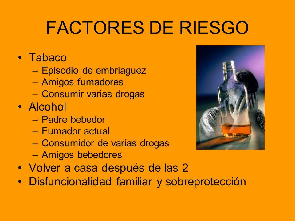 FACTORES DE RIESGO Tabaco –Episodio de embriaguez –Amigos fumadores –Consumir varias drogas Alcohol –Padre bebedor –Fumador actual –Consumidor de vari