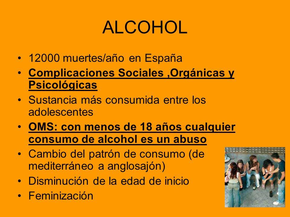 ALCOHOL 12000 muertes/año en España Complicaciones Sociales,Orgánicas y Psicológicas Sustancia más consumida entre los adolescentes OMS: con menos de