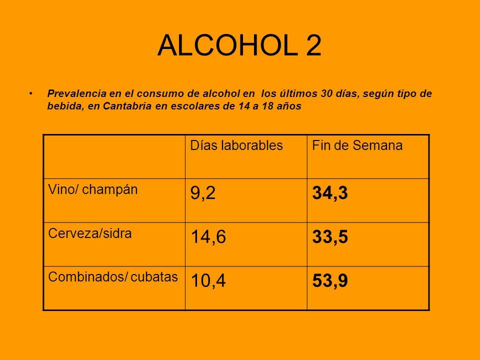 ALCOHOL 2 Prevalencia en el consumo de alcohol en los últimos 30 días, según tipo de bebida, en Cantabria en escolares de 14 a 18 años Días laborables