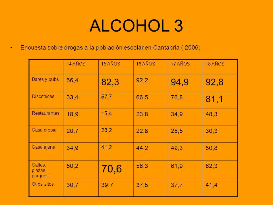 ALCOHOL 3 Encuesta sobre drogas a la población escolar en Cantabria ( 2006) 14 AÑOS15 AÑOS16 AÑOS17 AÑOS18 AÑOS Bares y pubs 56,4 82,3 92,2 94,992,8 D