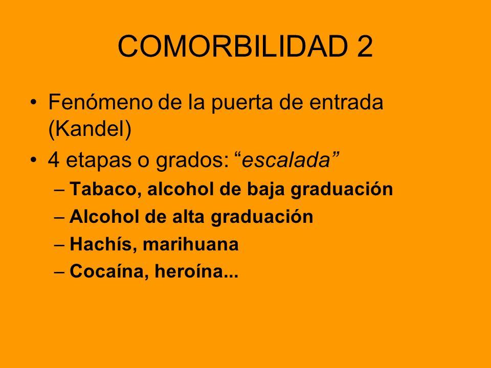 COMORBILIDAD 2 Fenómeno de la puerta de entrada (Kandel) 4 etapas o grados: escalada –Tabaco, alcohol de baja graduación –Alcohol de alta graduación –