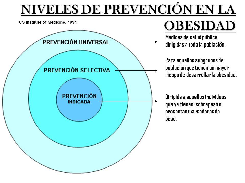 NIVELES DE PREVENCIÓN EN LA OBESIDAD US Institute of Medicine, 1994 Medidas de salud pública dirigidas a toda la población. Para aquellos subgrupos de