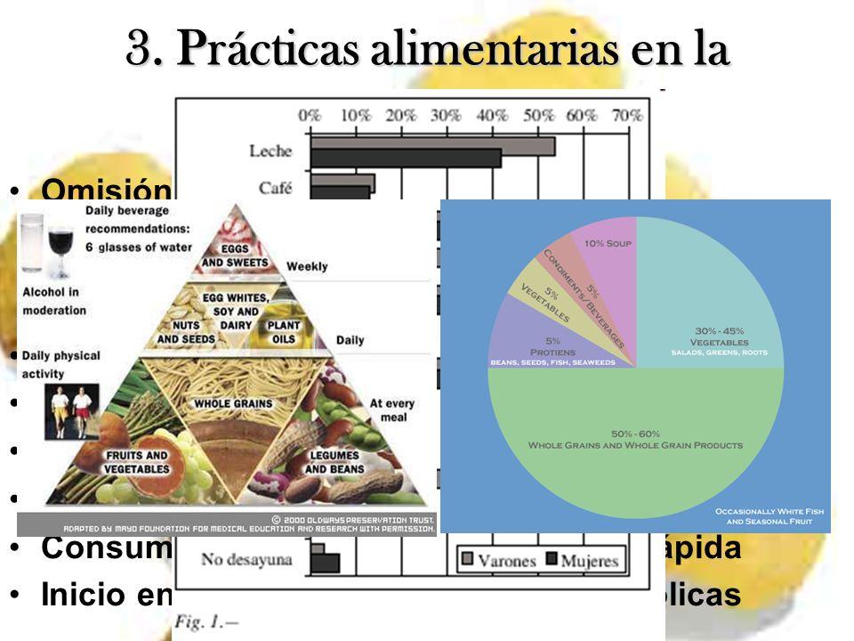 3. Prácticas alimentarias en la adolescencia Omisión de alguna comida principal –>10% –Menor atención/concentración, >probabilidad de obesidad, menor