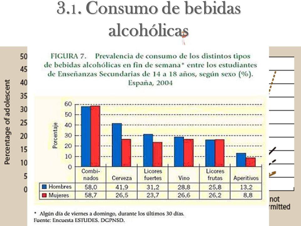 3. 1. Consumo de bebidas alcohólicas Son sustancias legales, socialmente aceptadas!Son sustancias legales, socialmente aceptadas! Práctica muy extendi