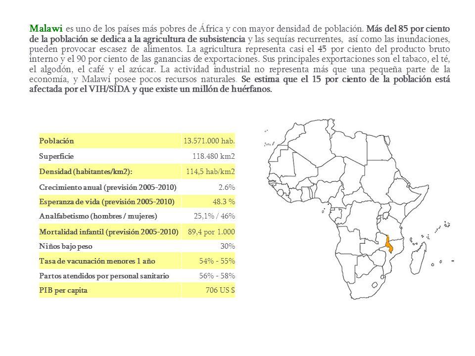 Malawi es uno de los países más pobres de África y con mayor densidad de población. Más del 85 por ciento de la población se dedica a la agricultura d