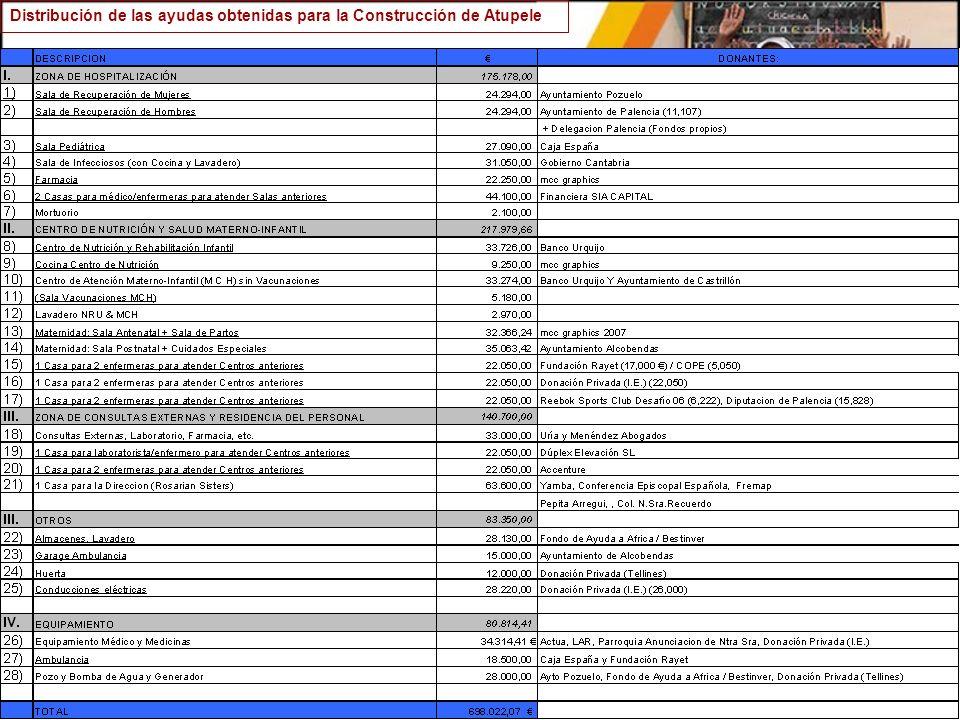 Distribución de las ayudas obtenidas para la Construcción de Atupele
