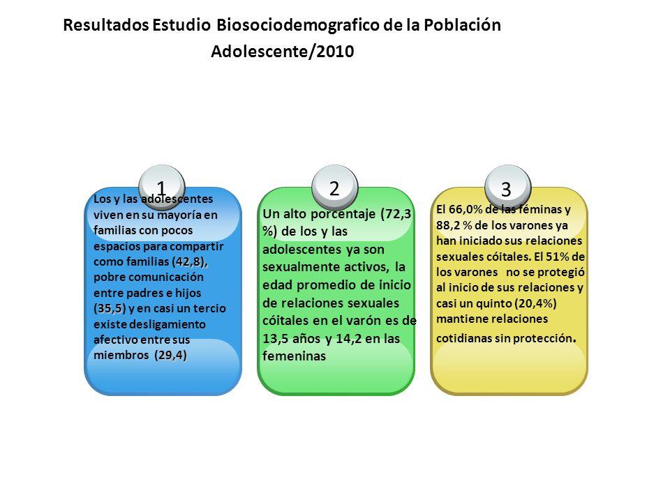 Resultados Estudio Biosociodemografico de la Población Adolescente/2010 1 42,8), 35,5 29,4) Los y las adolescentes viven en su mayoría en familias con