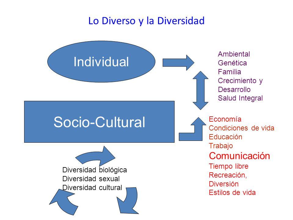 Lo Diverso y la Diversidad Individual Socio-Cultural Ambiental Genética Familia Crecimiento y Desarrollo Salud Integral Economía Condiciones de vida E