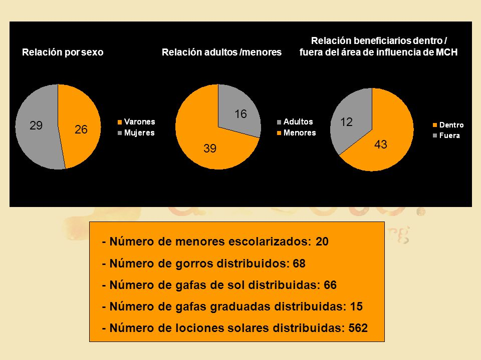 46% 54% 78% 22% Relación por sexo Relación adultos /menores Relación beneficiarios dentro / fuera del área de influencia de MCH 29 43 12 26 39 16 - Nú