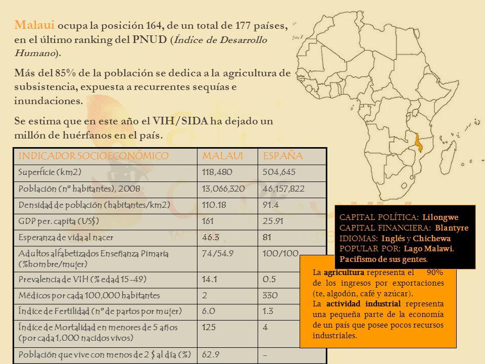 INDICADOR SOCIOECONÓMICOMALAUIESPAÑA Superficie (km2)118,480504,645 Población (nº habitantes), 200813,066,32046,157,822 Densidad de población (habitan