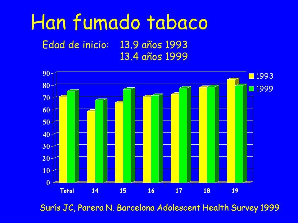 Han fumado tabaco Edad de inicio: 13.9 años 1993 13.4 años 1999 Surís JC, Parera N. Barcelona Adolescent Health Survey 1999