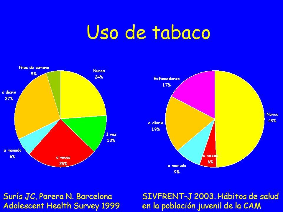Uso de tabaco Surís JC, Parera N. Barcelona Adolescent Health Survey 1999 SIVFRENT-J 2003. Hábitos de salud en la población juvenil de la CAM