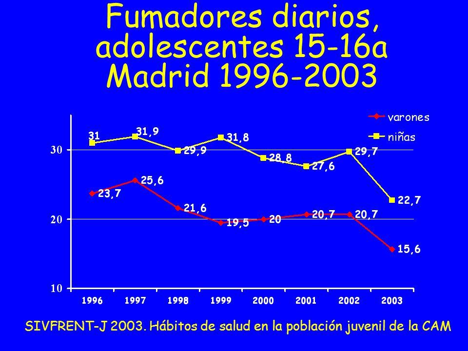 Fumadores diarios, adolescentes 15-16a Madrid 1996-2003 SIVFRENT-J 2003. Hábitos de salud en la población juvenil de la CAM