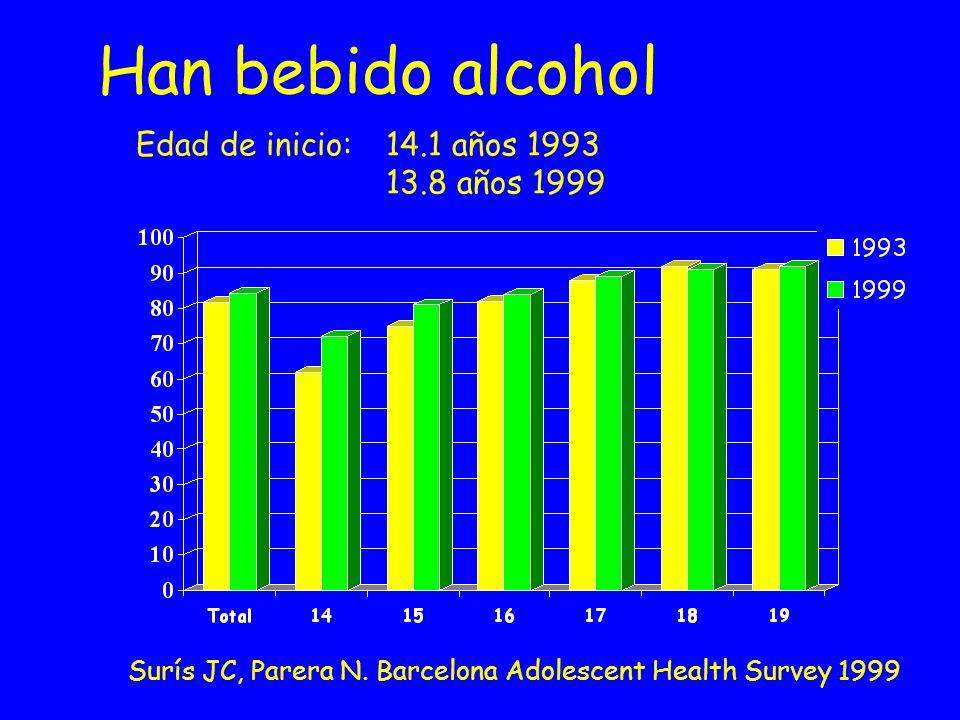 Han bebido alcohol Edad de inicio: 14.1 años 1993 13.8 años 1999 Surís JC, Parera N. Barcelona Adolescent Health Survey 1999
