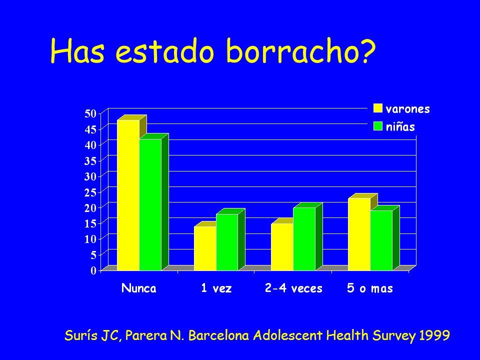 Has estado borracho? Surís JC, Parera N. Barcelona Adolescent Health Survey 1999