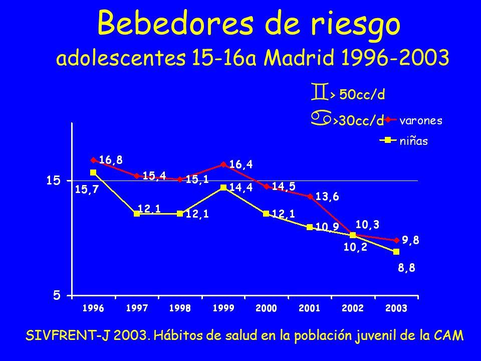 Bebedores de riesgo adolescentes 15-16a Madrid 1996-2003 SIVFRENT-J 2003. Hábitos de salud en la población juvenil de la CAM > 50cc/d >30cc/d