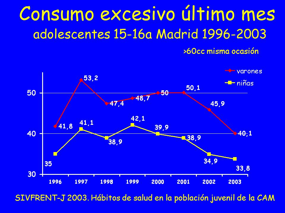 Consumo excesivo último mes adolescentes 15-16a Madrid 1996-2003 SIVFRENT-J 2003. Hábitos de salud en la población juvenil de la CAM >60cc misma ocasi