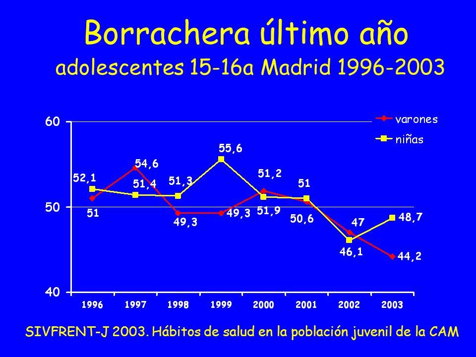 Borrachera último año adolescentes 15-16a Madrid 1996-2003 SIVFRENT-J 2003. Hábitos de salud en la población juvenil de la CAM